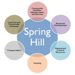 Spring Hill Comp Plan